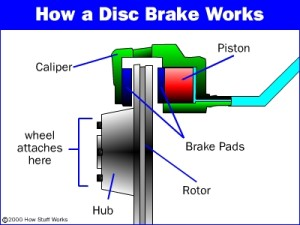 The mechanics of disc brakes are pretty impressive.